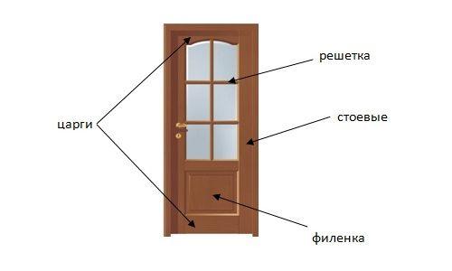 Фото - Які нестандартні розміри дверного полотна?