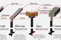 Схема видов обвязки винтовых фундаментов