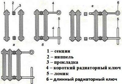 Технологія розгвинчування і збірки чавунних батарей