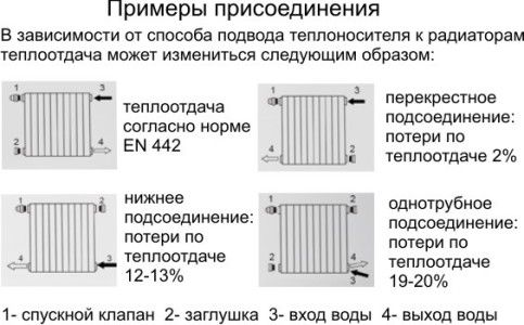 Приклади підключення алюмінієвих радіаторів опалення