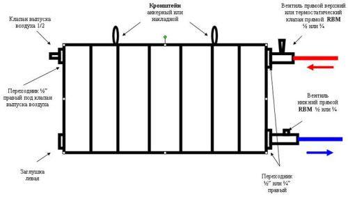 Схема монтажу біметалевих радіаторів опалення