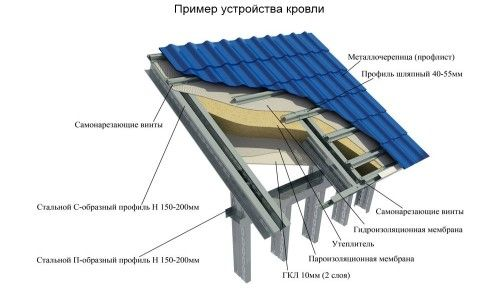 Схема пристрою покрівлі з гідроізоляційним шаром