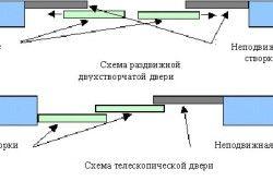 Схеми розсувних дверей