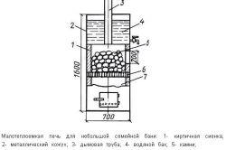 Пристрій банної печі