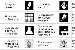 Види маркування керамічної плитки і їх позначення