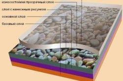 Схема шарів полівінілхлоридної плитки