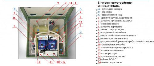Схема роботи септика Топас