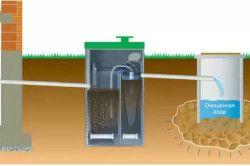 Схема монтажу автономної каналізації