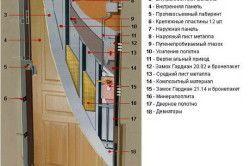 Конструкція сталевих вхідних взломостойкой двері ДС4