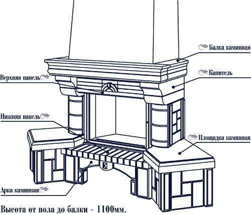 Каміни для приватного житлового будівництва: креслення