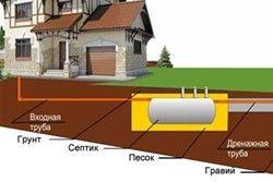 схема автономної каналізації приватних будинків