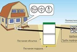схем прокладки каналізації в приватному будинку своїми руками