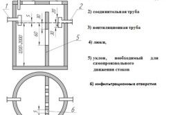 Конструкція вигрібної ями з переливом