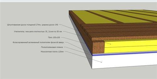 Капітальний та косметичний ремонт бетонних поверхонь