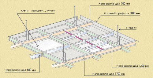Схема пристрою каркаса для однорівневого підвісної стелі