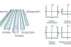 До групи основних виробів відносяться: направляючий профіль (ПН), направляючий профіль для стелі (ПНП), стієчний профіль (ПС), стельовий профіль (ПП), а також кутовий профіль (ПУ).