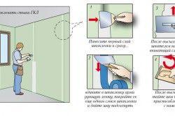 Схема шпаклівки швів гіпсокартононих панелей для закладення двері