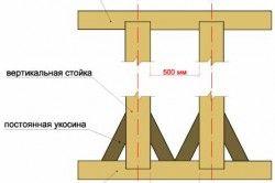 Кріплення брусів верхньої обвязки методом вирубки.