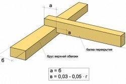 Основні параметри врубки при скріпленні брусом верхньої обвязки з балками перекриття.
