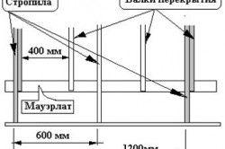 Схема будівництва даху для каркасного будинку.
