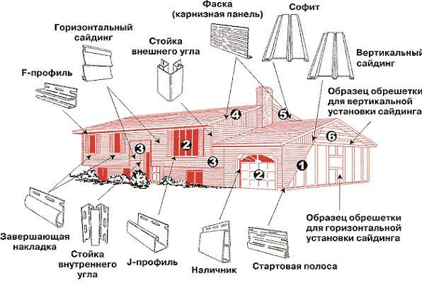 Фото - Каркасний будинок від фундаменту до покрівлі своїми руками