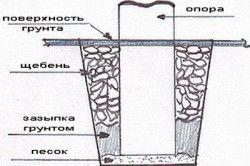 Схема пристрою стовпчастого фундаменту