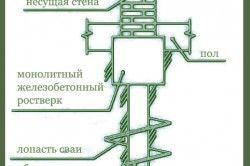 Схема пристрою пальового фундаменту