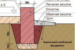 Схема цегляного стовпчастого фундаменту