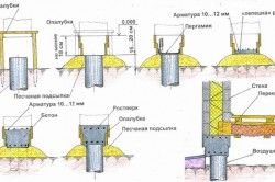 Схема монтажу стовпчастого фундаменту
