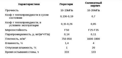 Таблиця порівняння властивостей газосилікатних блоків і силікатної цегли