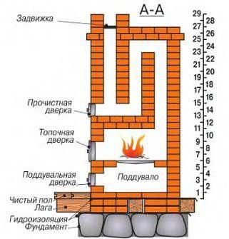 Схема кладки печі галанкі