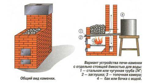 Схема цегляної печі-камянки