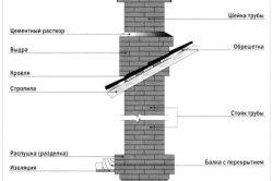 Схема пристрою пічної труби