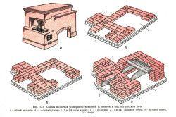 Схема кладки російської печі