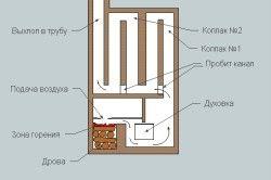 Схема пристрою Колпакової печі