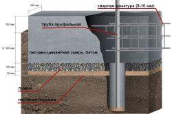 Схема фундаменту для цегляної огорожі
