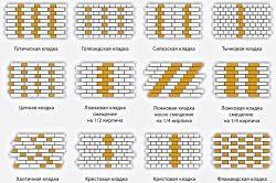 Схема кладки цегли забору