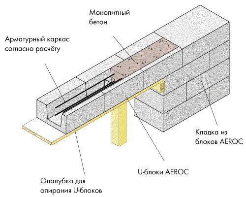 Фото - Як правильно класти керамзитобетонні блоки