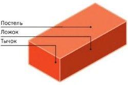 схема цегли
