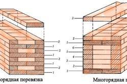 Схема перевязки і цегляної кладки стін