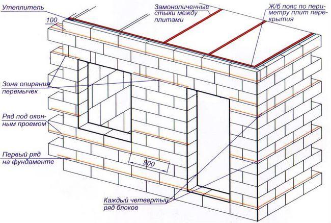 Схема будівництва стін з піноблоків