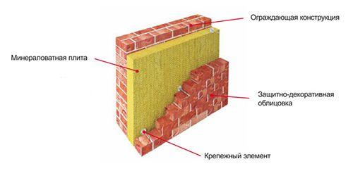 Схема утеплення тришарової кладки