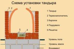 Схема установки тандиру