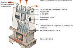 Схема повітряної системи опалення