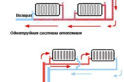 Схеми радіаторних систем опалення