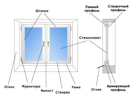 Фото - Класифікація та особливості вікон