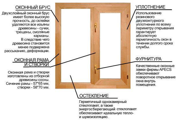 складові вікна