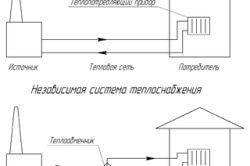 Фото - Класифікація систем міського опалення