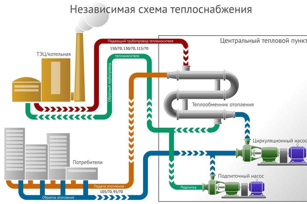Схема незалежного централізованого опалення