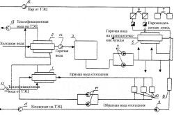 Схема централізованого теплопостачання підприємства від ТЕЦ